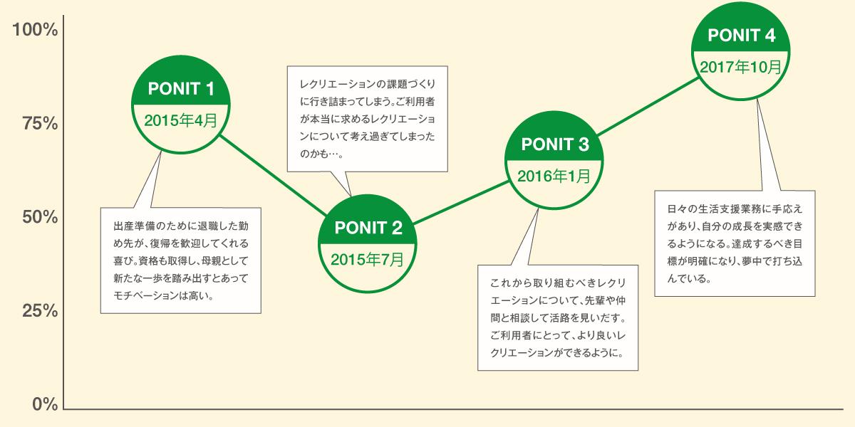 モチベーショングラフ 木多浦摩湖