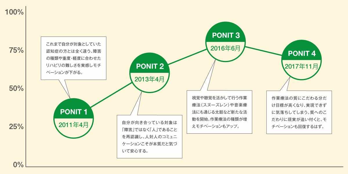 モチベーショングラフ 中井美奈子