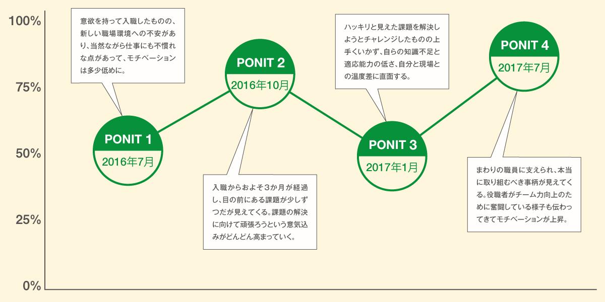 モチベーショングラフ 石橋寿之